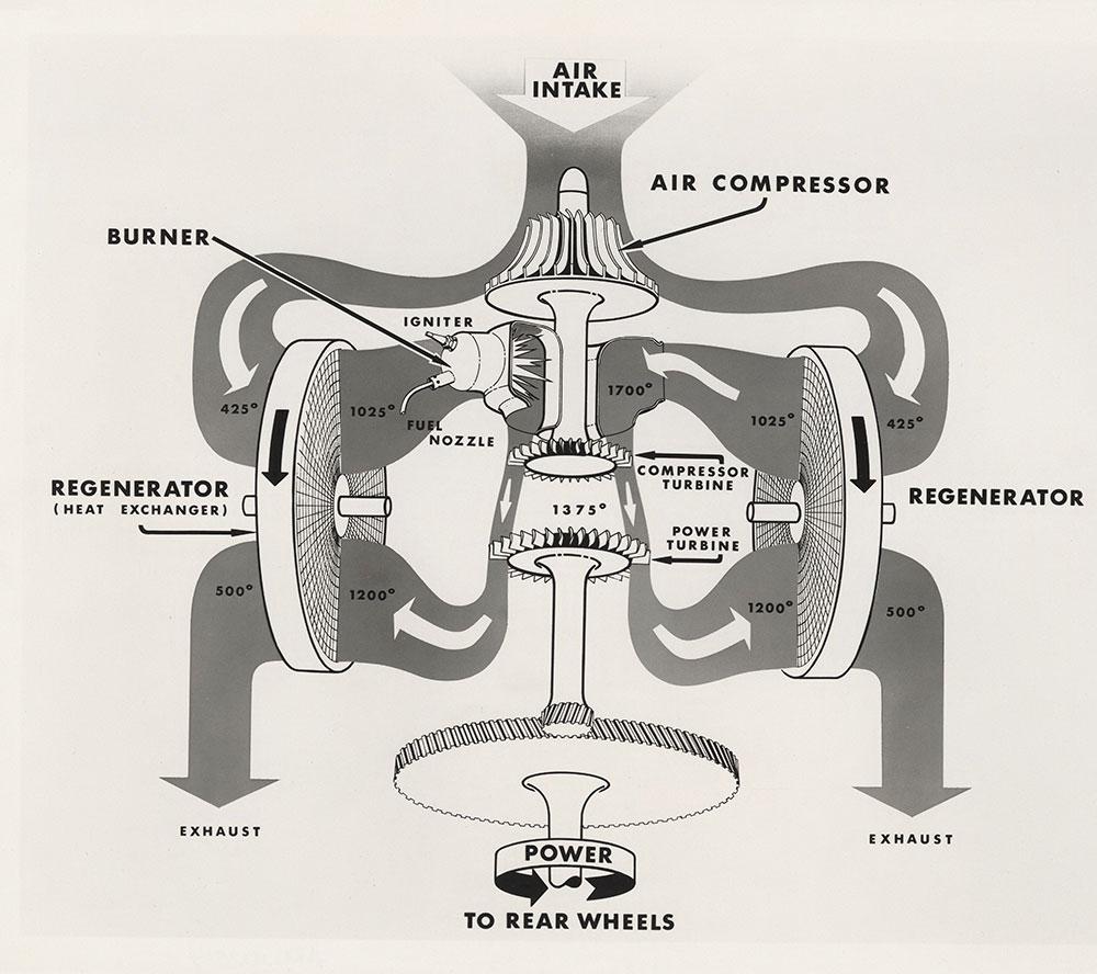 chrysler engine schematics schematic diagram of chrysler corporations s twin regenerator gas  schematic diagram of chrysler